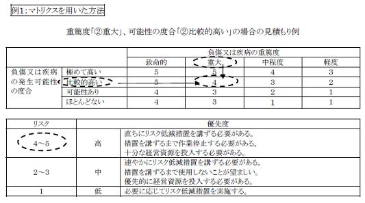 例2.数値化による方法 図