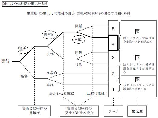 例3.枝分かれ図を用いた方法 図