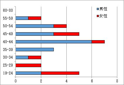 3.相談内訳 年代別・男女別・人数 N=55件