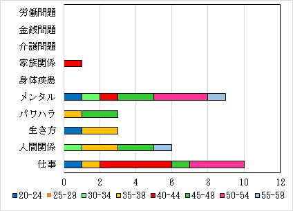 5-1.相談内訳 年代別・男性人数 N=32件