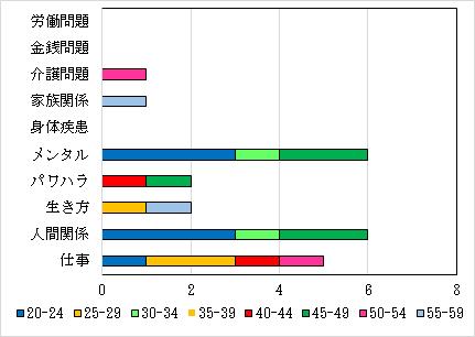 5-2.相談内訳件数 年代別・女性人数  N=18件