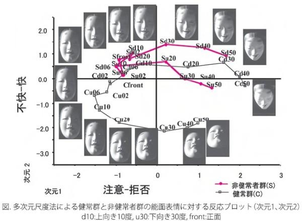 図 多次元尺度法による健常群と非健常群の能面表情に対する反応プロット(次元1、次元2) d10:上向き10度、u30:下向き30度、front:正面