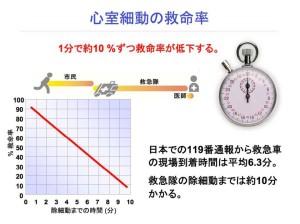 心室細動の救命率
