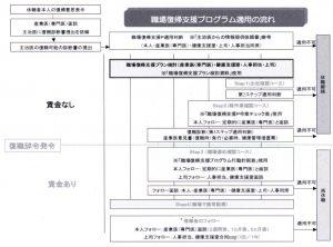 図1 職場復帰支援プログラム適用の流れ