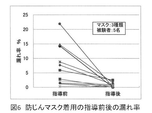 図6 防じんマスク着用の指導前後の漏れ率