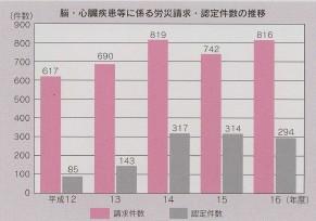 図 脳・心臓疾患労に係わる労災請求・認定件数の推移(グラフ)