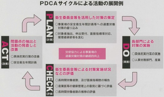 PDCAサイクルによる活動の展開例