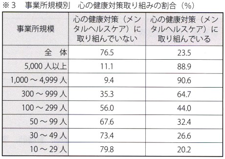 事業規模別 心の健康対策取り組みの割合(%)