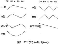 図1 エゴグラムのパターン