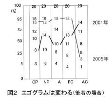 図2 エゴグラムは変わる(筆者の場合)